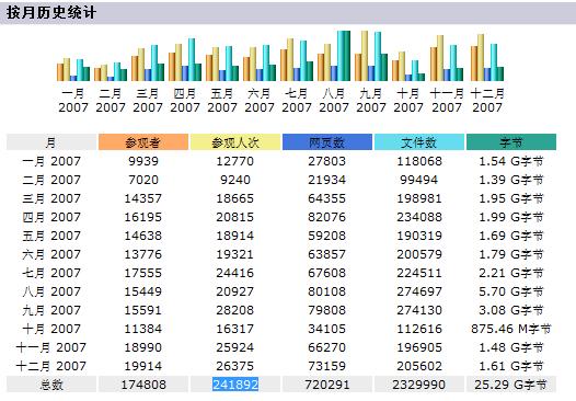 XiaoHui.com 2007 年 Awstats 数据