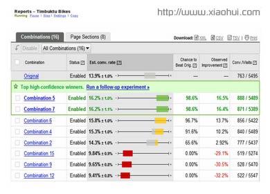 使用 Google Website Optimizer 跟踪、比较用户转化率(Conversion Rate)