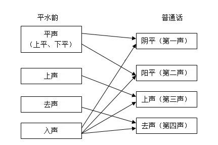 普通话四声与古汉语平水韵的相互关系